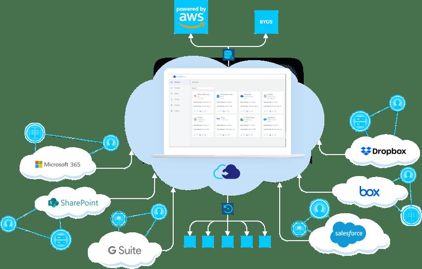 Fonctionnalités CloudAlly
